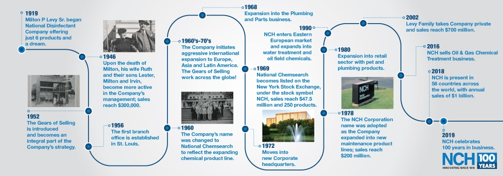 nch 100 years timeline
