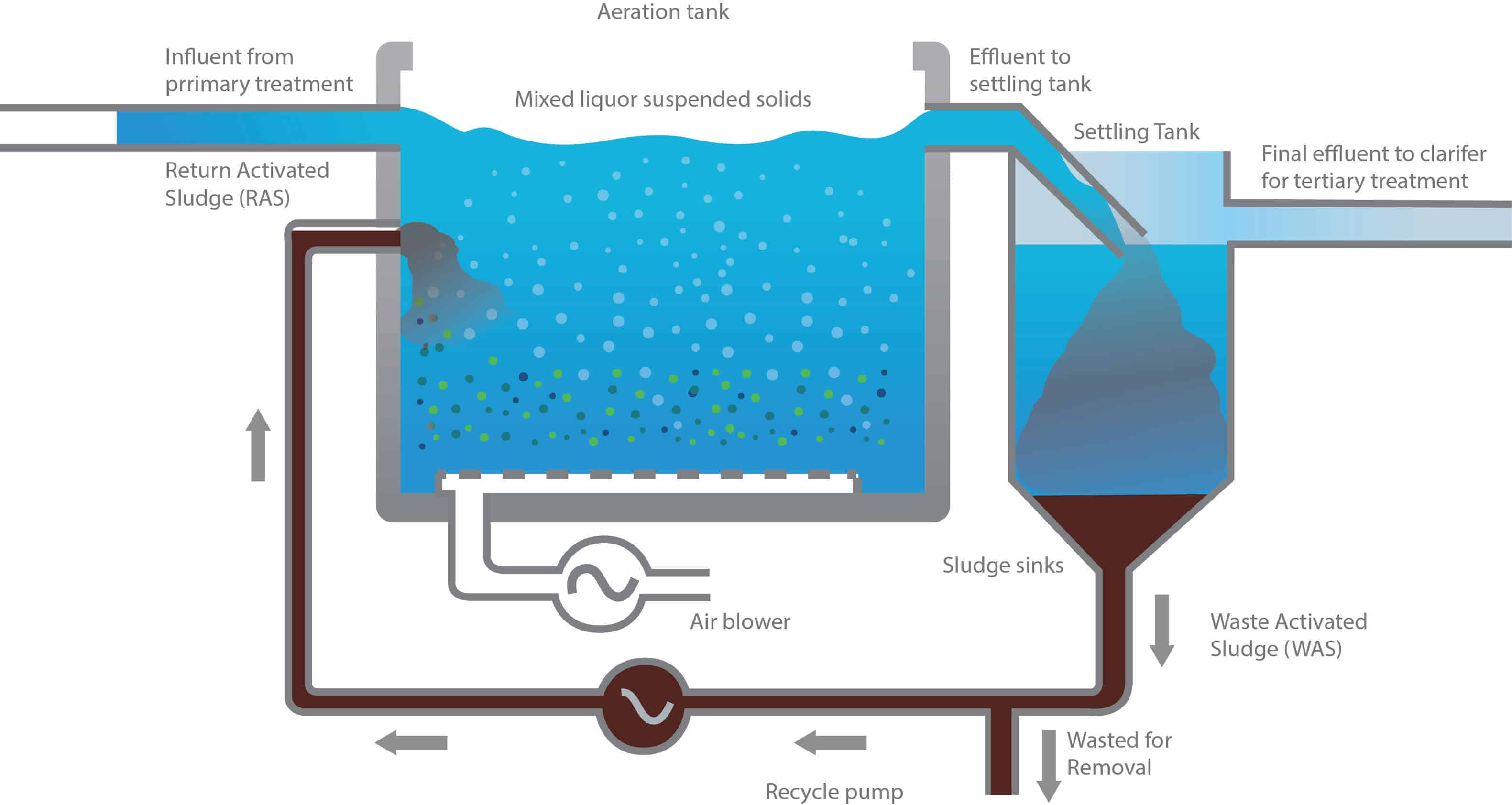 Wastewater revised